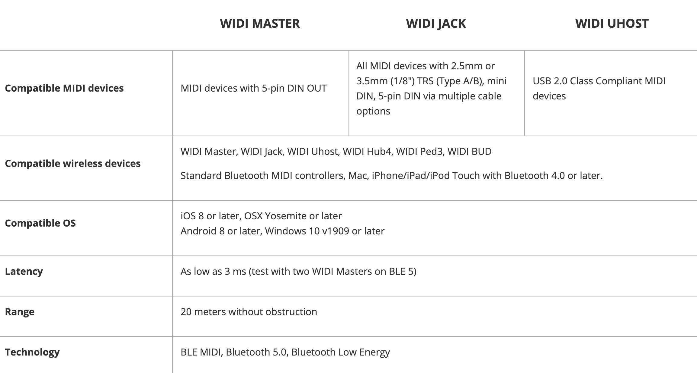 WIDI Products
